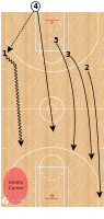 Basketball Play - New Orleans Pelicans - Pitch Go - Empty Corner