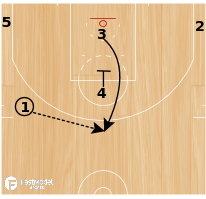 Basketball Play - OKC down screen-flare screen