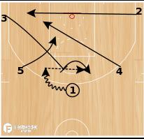 Basketball Play - OKC EOH 3-1 Ball Screen