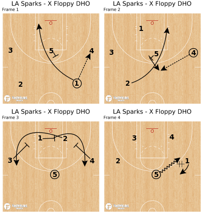 Basketball Play - LA Sparks - X Floppy DHO