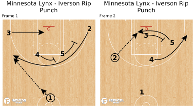 Basketball Play - Minnesota Lynx - Iverson Rip Punch