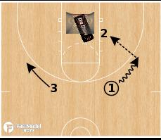 Basketball Play - Dr. Dish Corner Game Based Shooting Playbook
