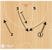 Basketball Play - Inside Triangle