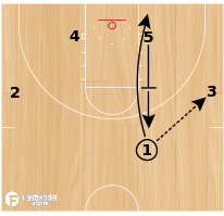 Basketball Play - Point Special