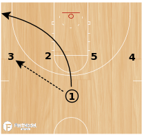 Basketball Play - Boston Curl