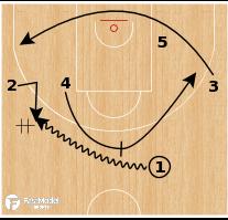 Basketball Play - Dribble Weave PNR - Zalgiris Kaunas