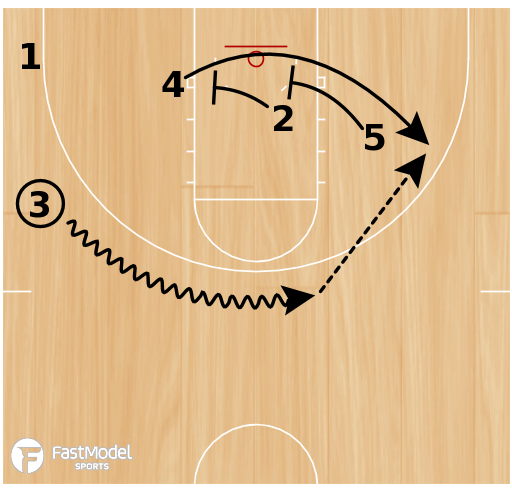 Basketball Play - Boston Double Back