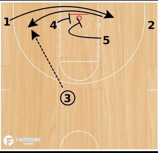 Basketball Play - Boston Baseline