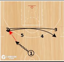 Basketball Play - Chicago Bulls Playoffs set