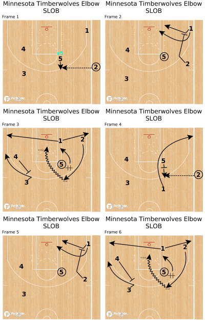 Basketball Play - Minnesota Timberwolves Elbow SLOB