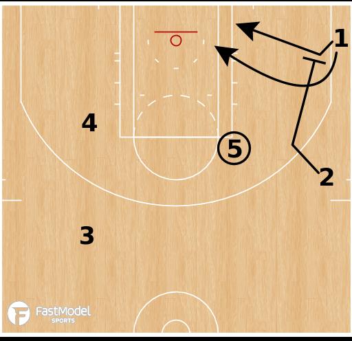 Basketball Play - Minnesota Timberwolves Elbow SLOB