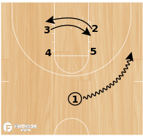 Basketball Play - Sun Devils Box Set