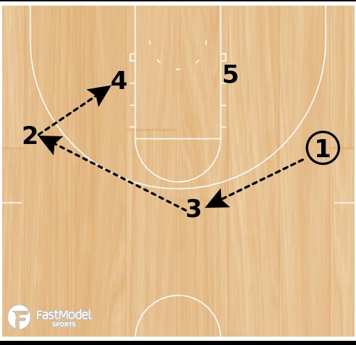 Basketball Play - Sun Devils Box Set