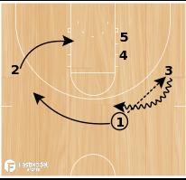 Basketball Play - Arizona Gate Screen