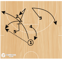 Basketball Play - Arizona Set Play vs M2M