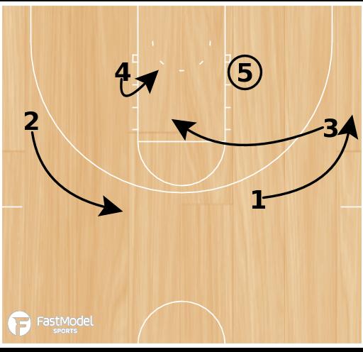 Basketball Play - Arizona Set Play vs M2M