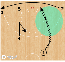 Basketball Play - ELBOW Clear