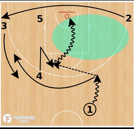 Basketball Play - ELBOW Clear