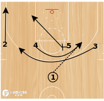 Basketball Play - Boston-Loop-Flare