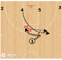 Basketball Play - High Ball Screen Concepts