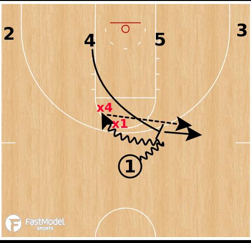 Basketball Play - High Ball Screen Concepts