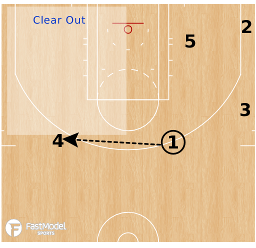 Basketball Play - Dallas Mavericks - Horns - Double Push Clear