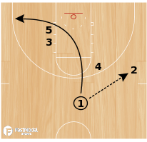 Basketball Play - Triple to Post
