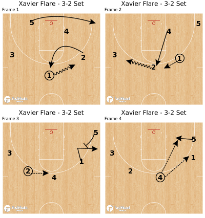 Basketball Play - Xavier Flare - 3-2 Set