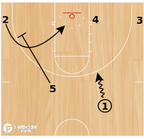 Basketball Play - Weak Side Pindown