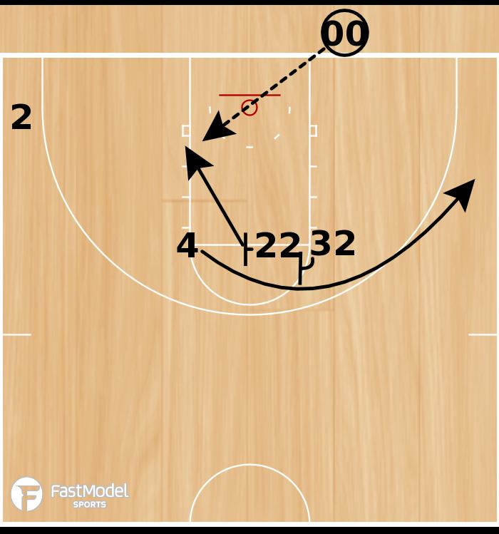 Basketball Play - 3 Across Corner
