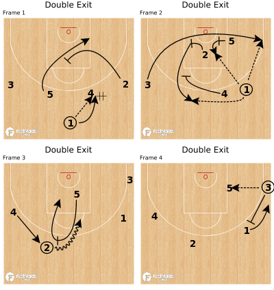Basketball Play - Double Exit