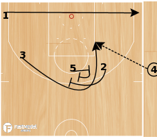 Basketball Play - Houston EOH Flare-Stagger