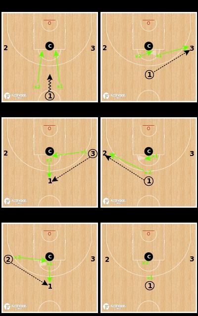 Basketball Play - Syracuse Guard Shell Drill