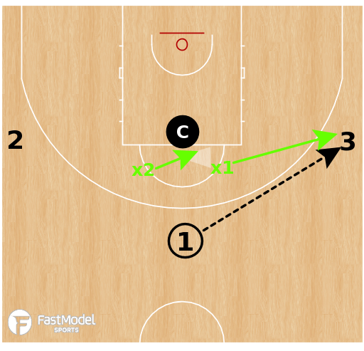 Basketball Play - Syracuse Guard Shell Drill