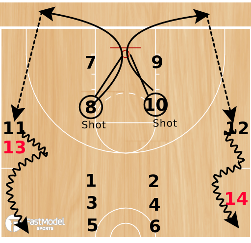 Basketball Play - 3FTC Hurricane Shooting Drill