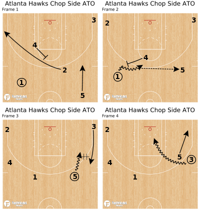 Basketball Play - Atlanta Hawks Chop Side ATO