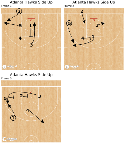 Basketball Play - Atlanta Hawks Side Up