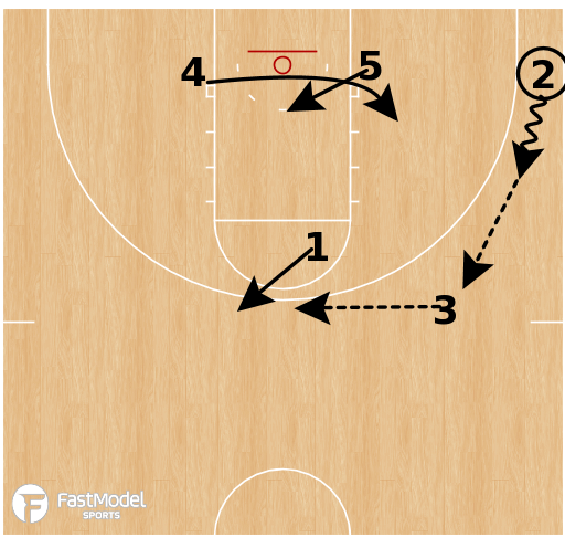 Basketball Play - Xavier Musketeers - Push Lob vs 2-3 Zone