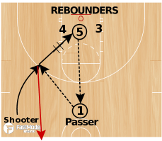 Basketball Play - 3FTC Stephen Curry Shooting Workout