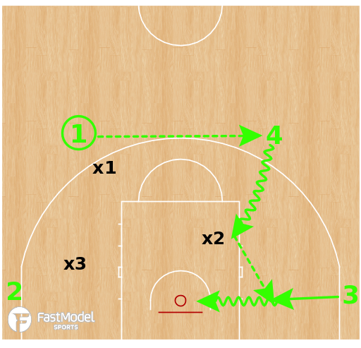 Basketball Play - Bump Drill (Here - There - Back)