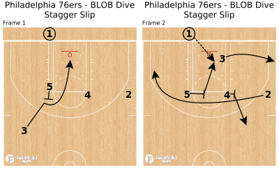 Basketball Play - Philadelphia 76ers - BLOB Dive Stagger Slip