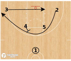 Basketball Play -  Last Second Shot