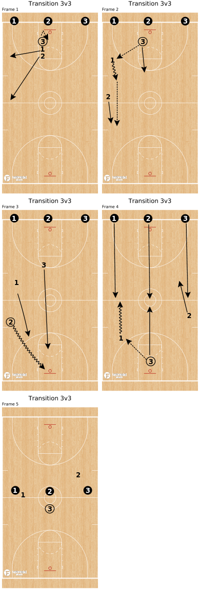 Basketball Play - Transition 3v3