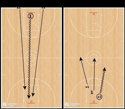 Basketball Play - Wolf 1v2 to 2v1