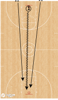 Basketball Play - Wolf 1v2 to 2v1