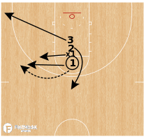 Basketball Play - Post Triangle 1v1