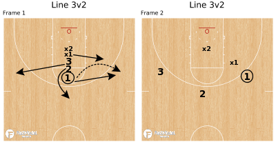 Basketball Play - Line 3v2