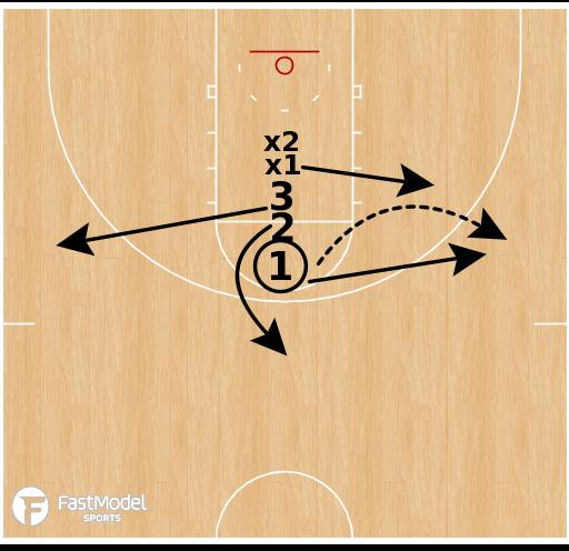 Basketball Play - Line 3v2