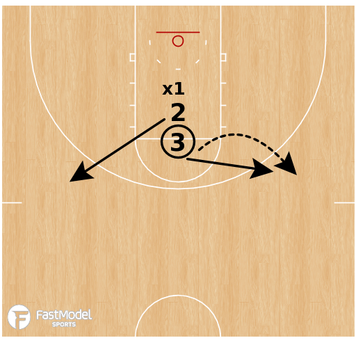 Basketball Play - Line 2v1