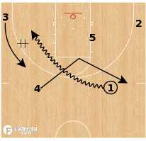 Basketball Play - Florida Gators - RUB CUT Pistol